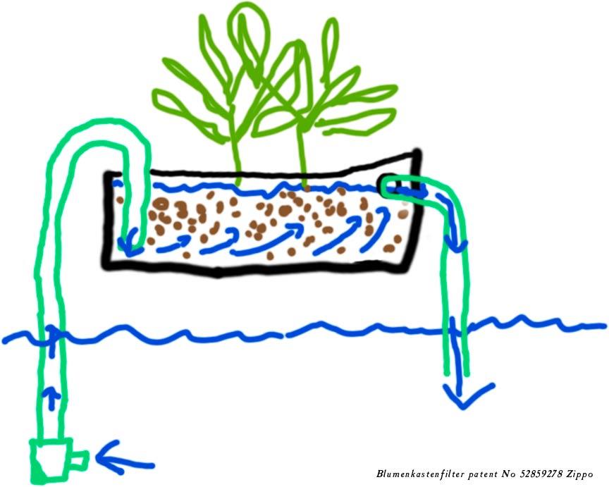 Pumpe selber bauen stunning selber bauen with pumpe - Wasserpumpe garten aldi ...